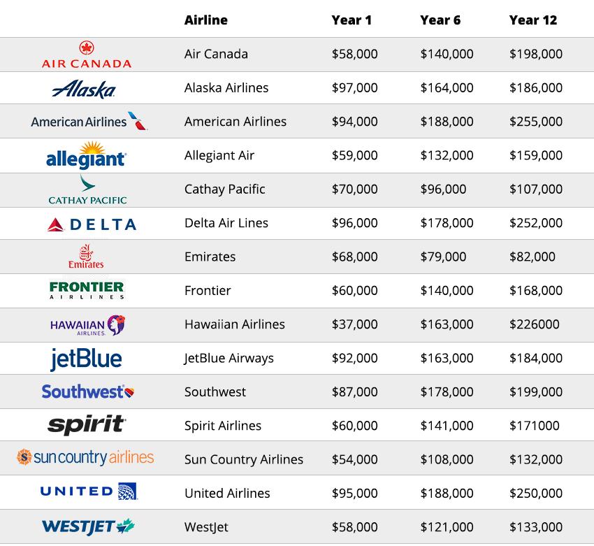 How Much Do Pilots Make  Flightcerts-9863